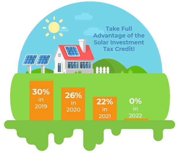 Solar Investment Tax Credit